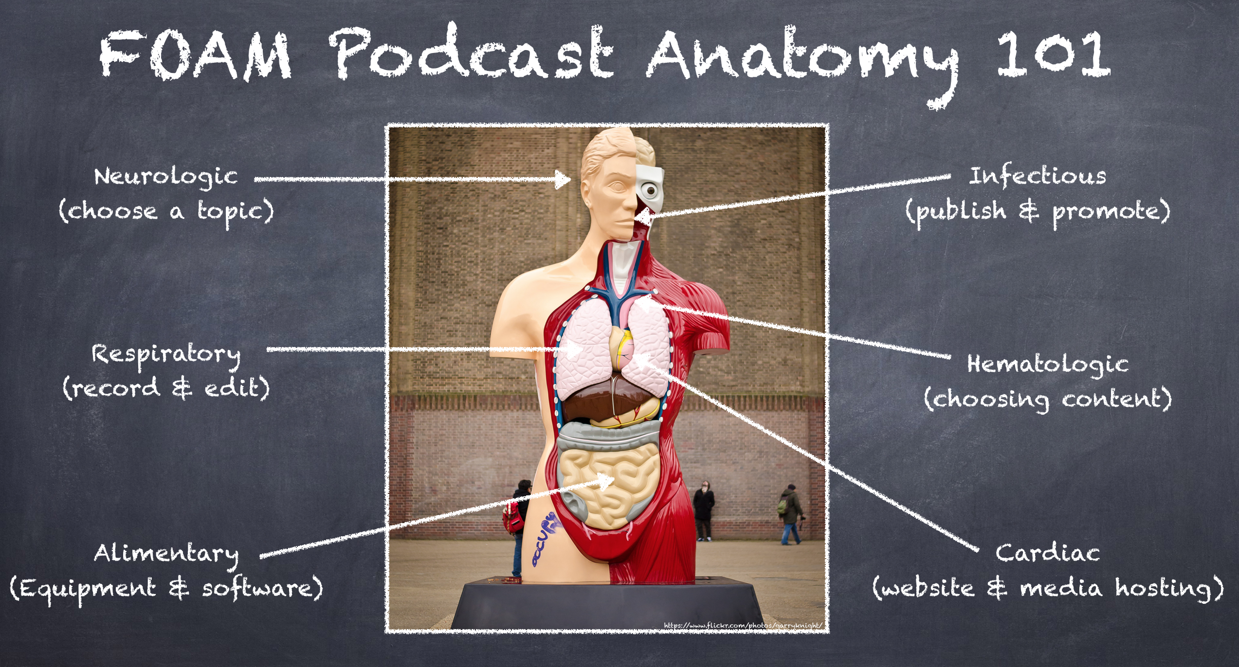 5: Flatten the learning curve to starting a medical podcast