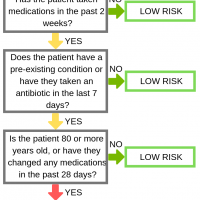 Episode 382: Two Clinical Rules for Predicting ED Patients at High Risk of an Adverse Drug Event